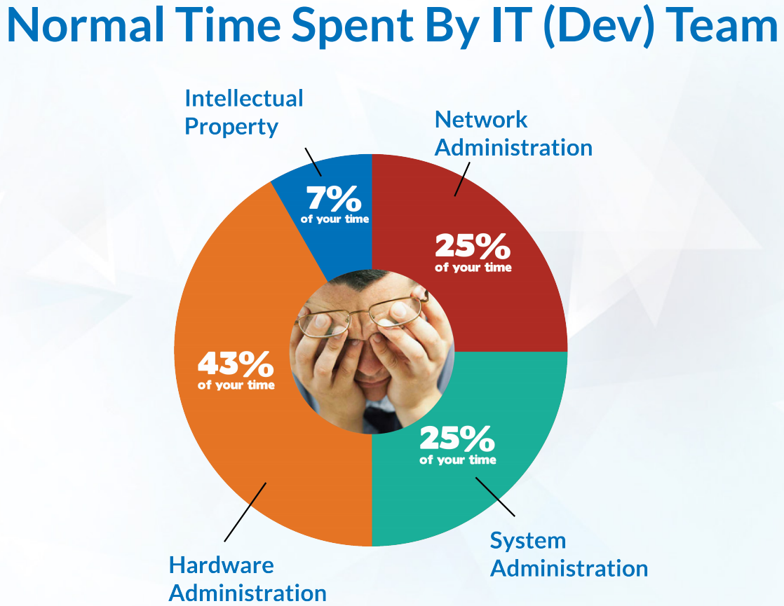 Your devoted IT Team doesn't need to waste time babysitting servers