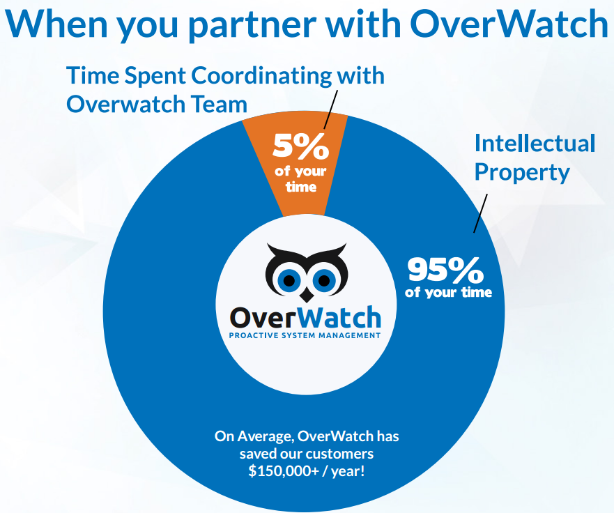 Feel less stress with Overwatch and our Proactive Systems Management team